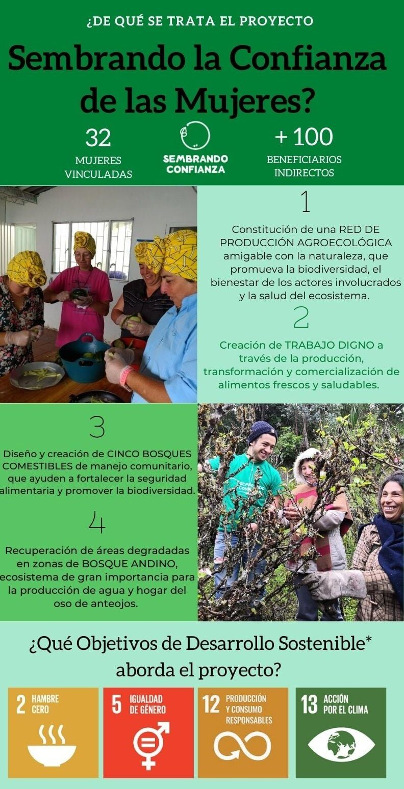 """First social- and environmental compensation project from CarbonoLocal.Topic: Sustainable and regenerative agriculture developed by a group of 32 female farmers in the rural side of Choachi, Colombia. Name of the project:""""Sembrando la confianza de las mujeres"""". In cooperation with """"Fundación proyectar sin fronteras"""" Organisation."""